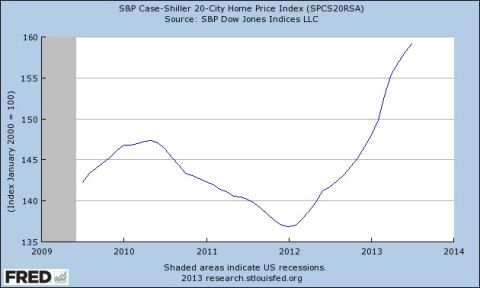 s&p case-shiller 20 city home price index