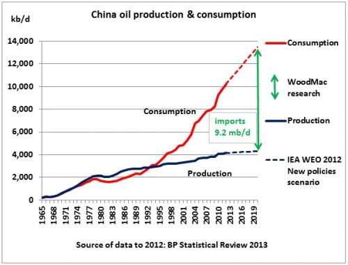 China oil production and consumption