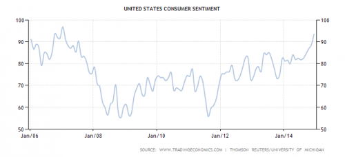 United States consumer sentiment from 2006 to 2014