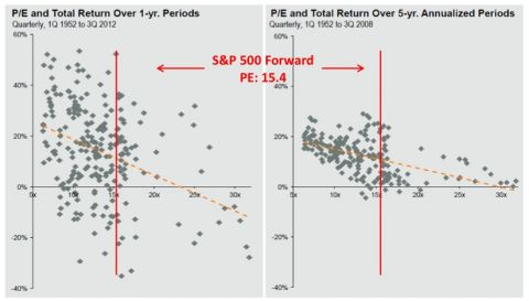 PE ratio and total return over 1 year and 5 year