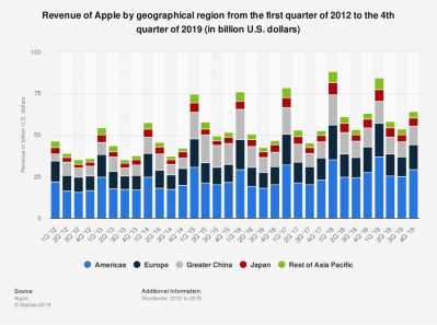 4 Apple Revenues.png