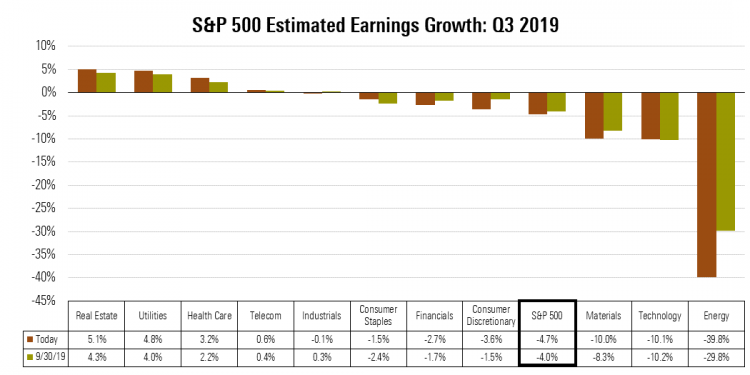 3 S&P 500 3Q19 Earnings Growth - 20191021.png
