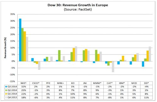 Dow 30 revenue growth in Europe