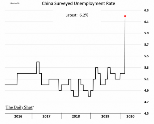 China Unemployment.png