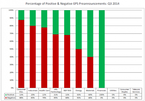 percentage of positive and negative EPS preannouncements Q3 2014