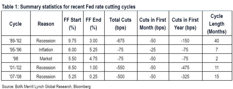 6 Fed Rate Cutting Cycles.jpg
