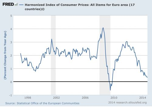 harmonized index of consumer prices in euro area