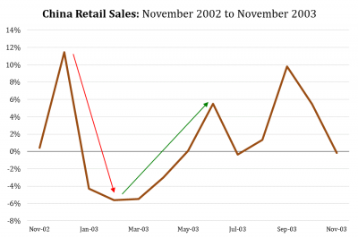 11 China Retail Sales SARS.png