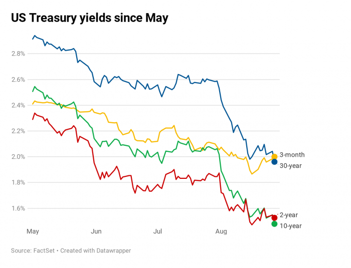 3 US Treasury Yields Since May.png