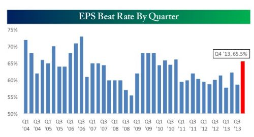EPS beat rate by quarter