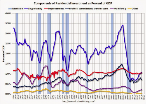 components of residential investment as percent of GDP