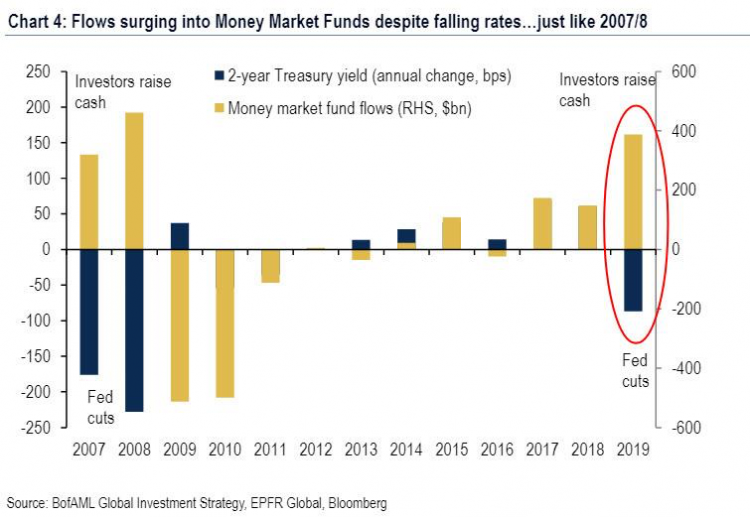1 Money Market Fund Flows - 20191021.png