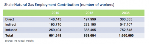 shale natural gas employment contribution