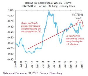 Weekly Correlation S&P and Bonds.JPG