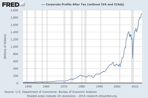 Corporate profits after tax over time