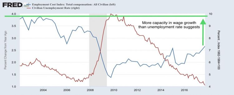 Wage growth vs unemployment.jpg
