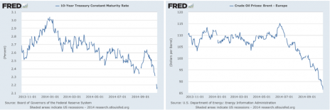Crude oil prices and 10 year treasury yields, side by side