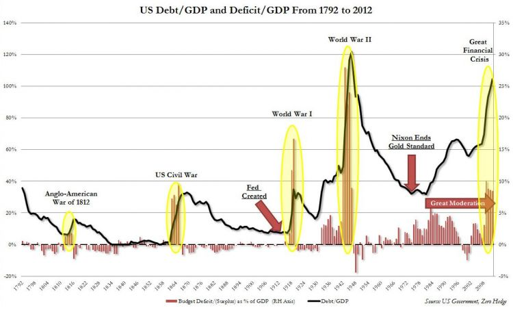 Historical Debt to GDP.JPG