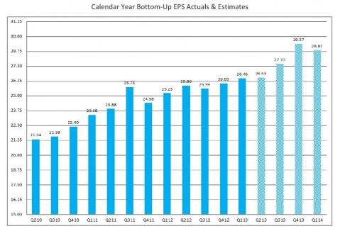 calendar year EPS estimates