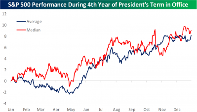 2 S&P 500 Performance During Fourth Year.png