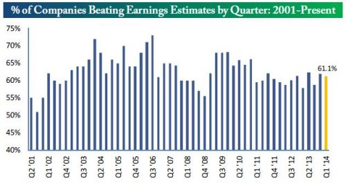percent of companies beating earnings estimates by quarter