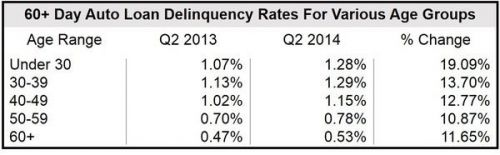 auto loan delinquency rates increasing across all age groups