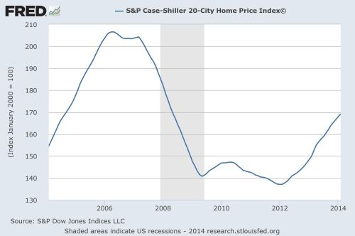 case-schiller 20 city home price index